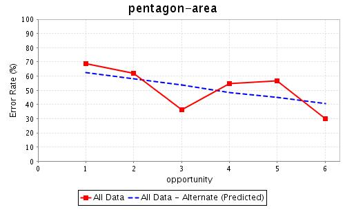 Pentagon-area learning curve.jpg