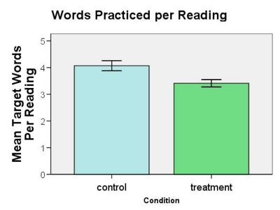 Words per reading.jpg